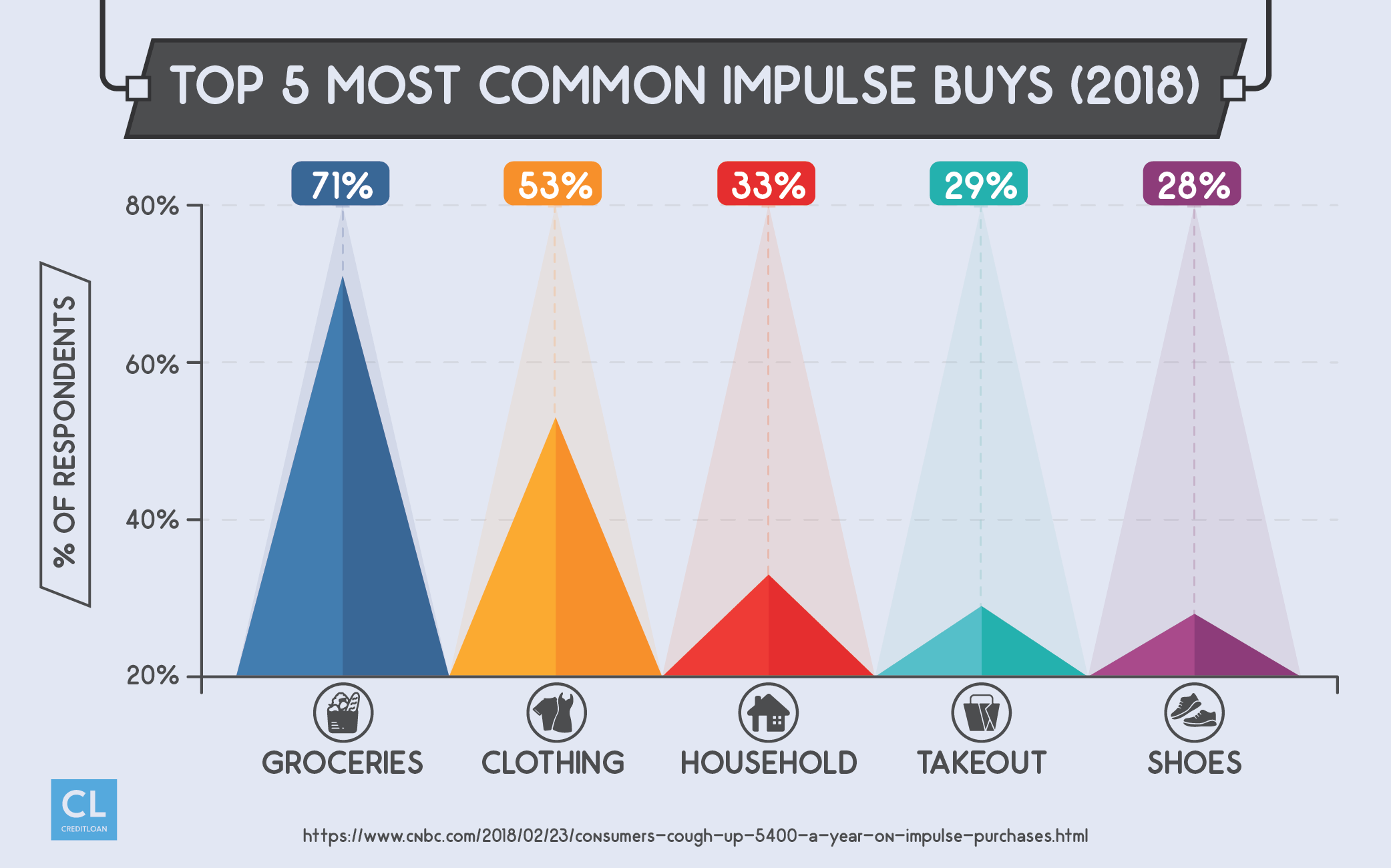 2018 Top 5 Most Common Impulse Buys
