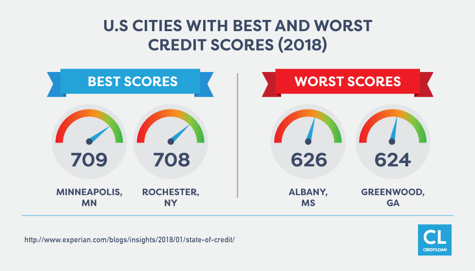 2018 U.S Cities with Best and Worst Credit Scores