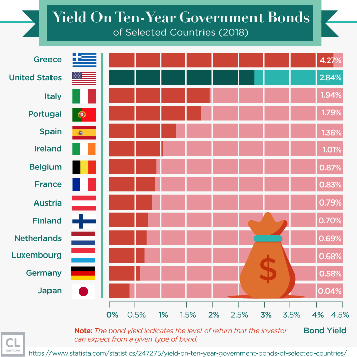 2018 Yield On Ten-Year Government Bonds of Selected Countries