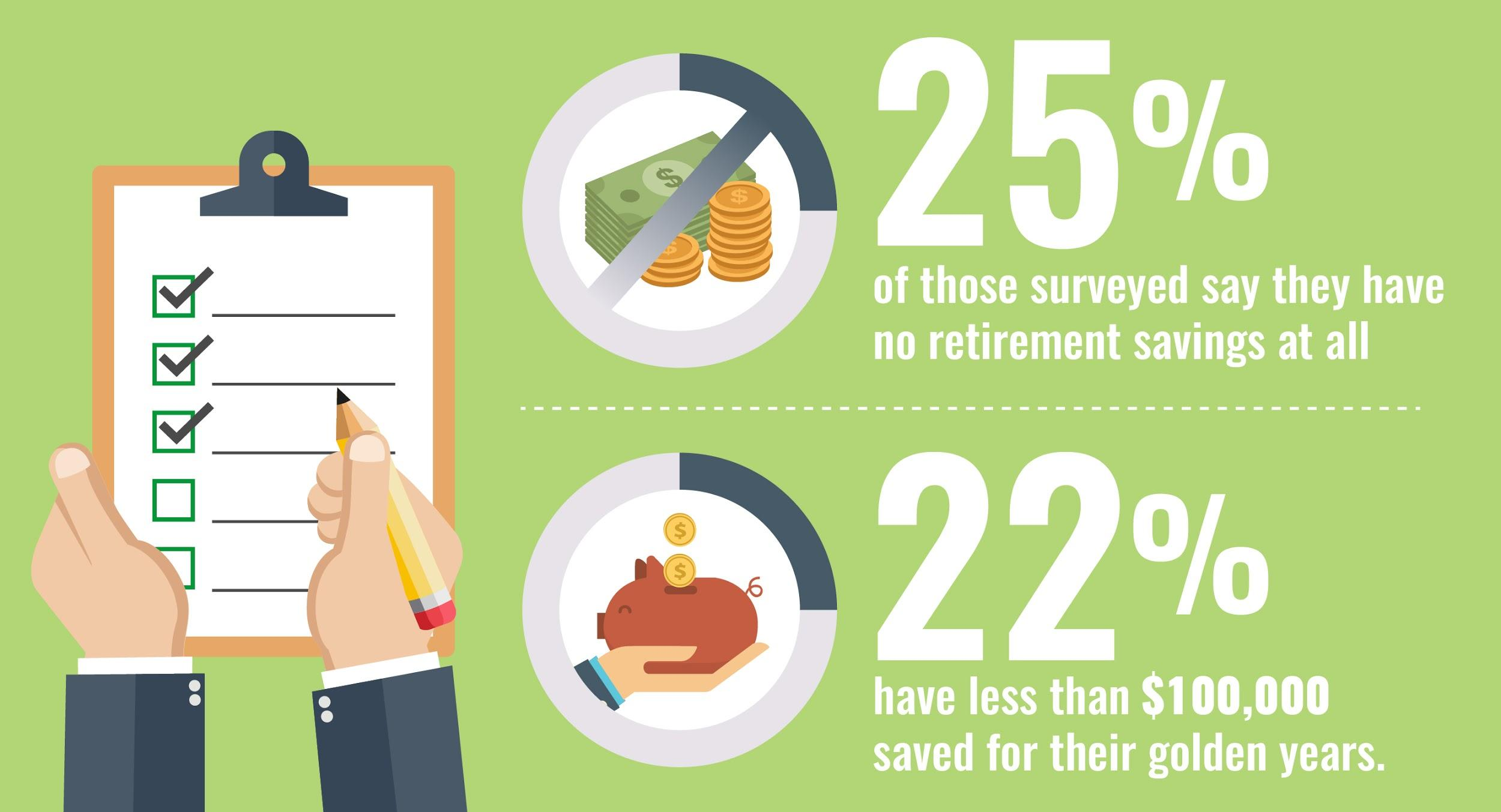 25 percent of people have no retirement savings