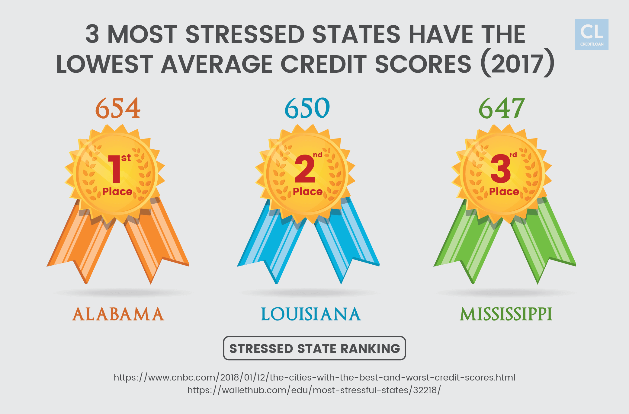 3 Most Stressed States Have the Lowest Average Credit Scores (2017)