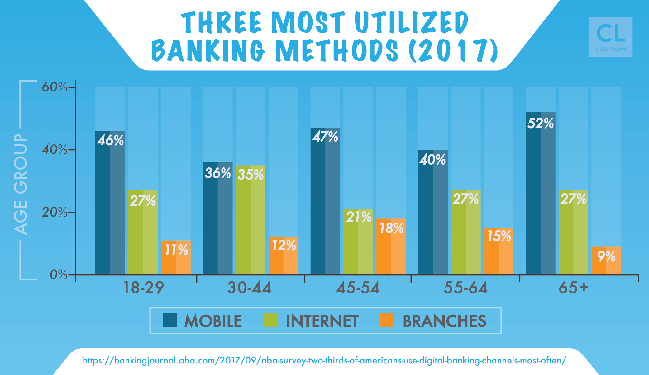 3 Most Utilized Banking Methods 2017