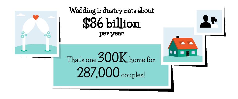 wedding industry stats