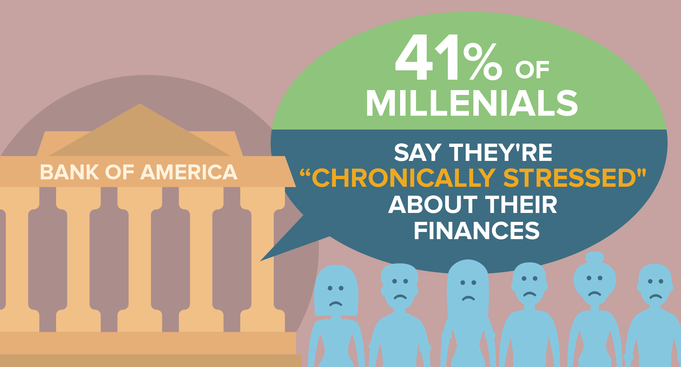 41% of millennials say they're chronically stressed