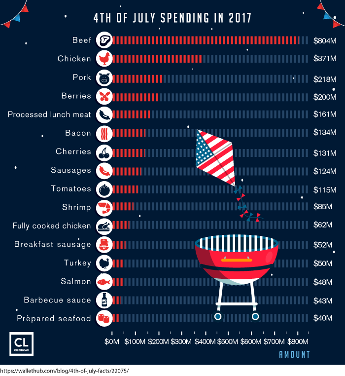 4th of July Spending in 2017