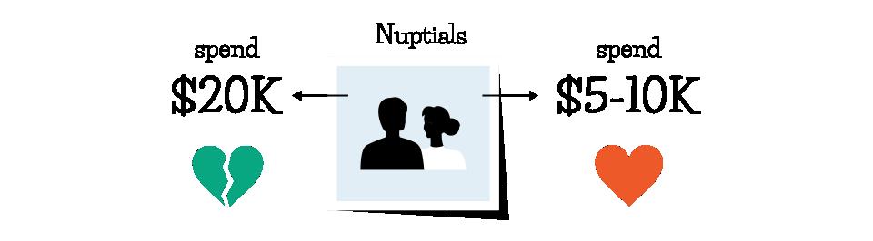 nuptials spend