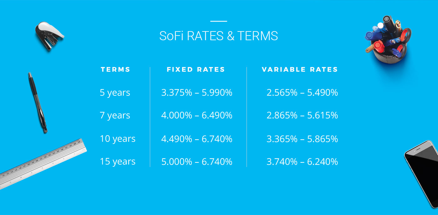 Rates & Terms