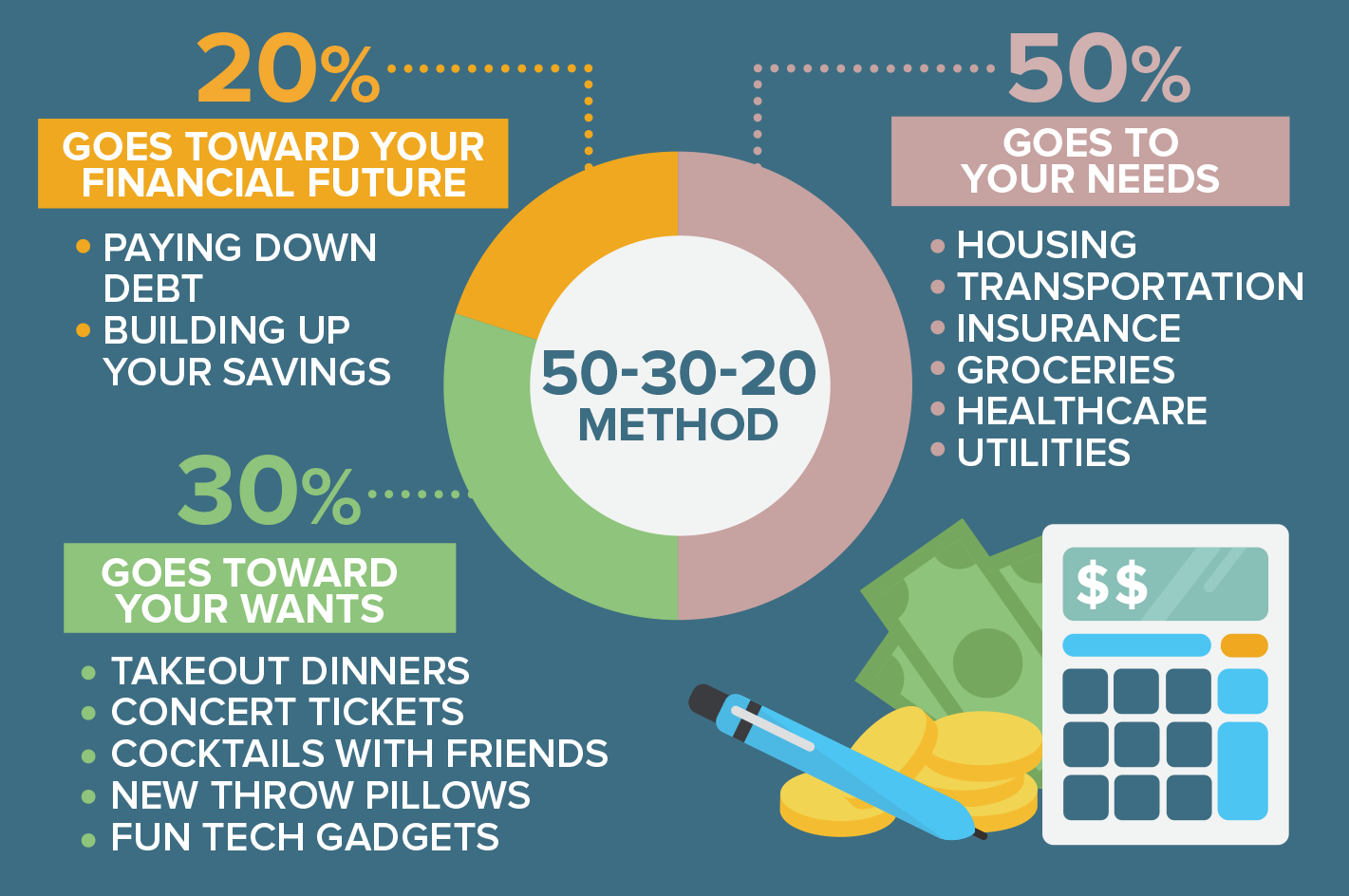 50-30-20 Method