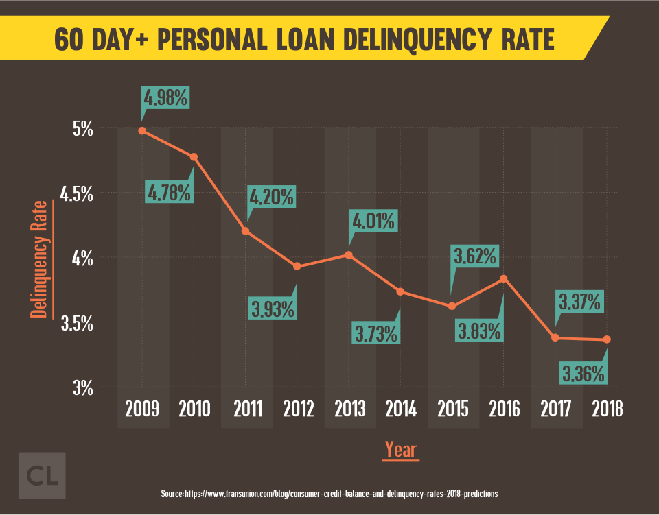 60 Day+ Personal Loan Delinquency Rate from 2009-2018