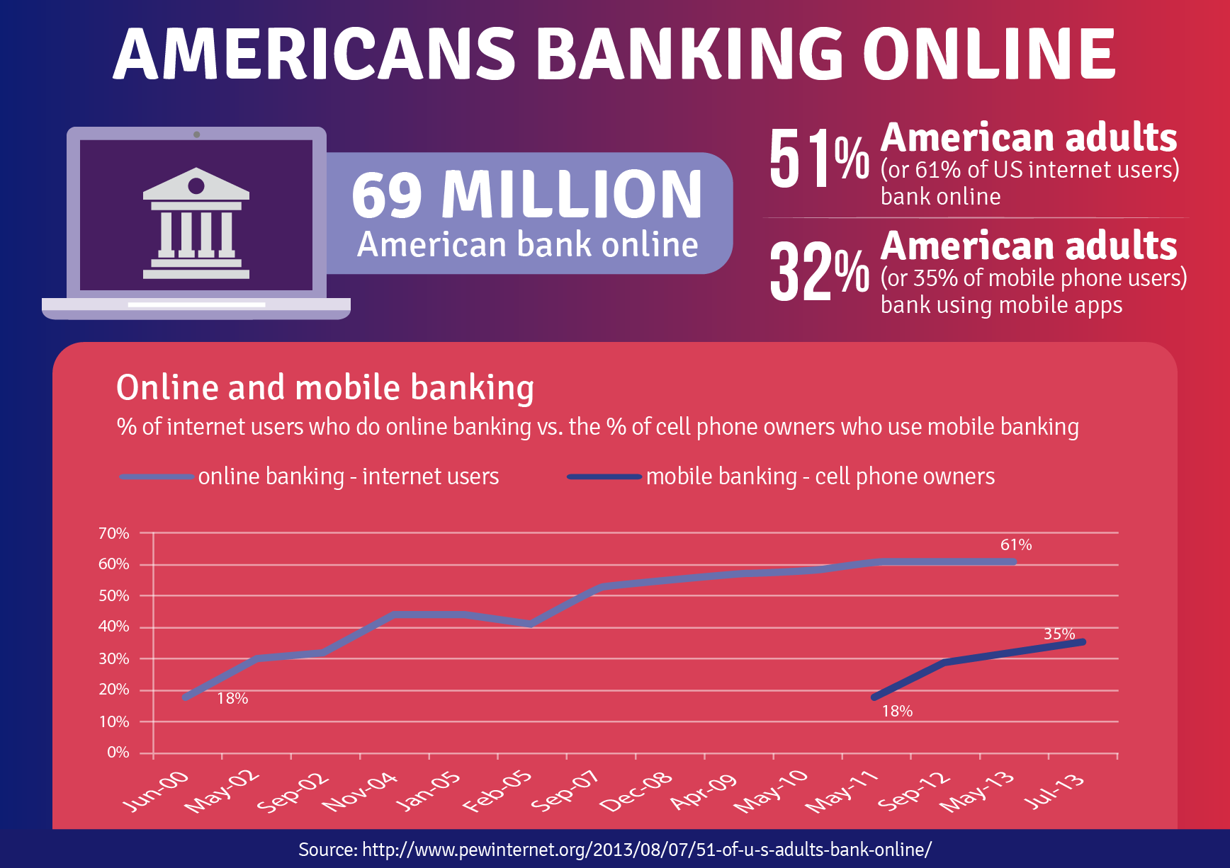 69 Million americans bank online