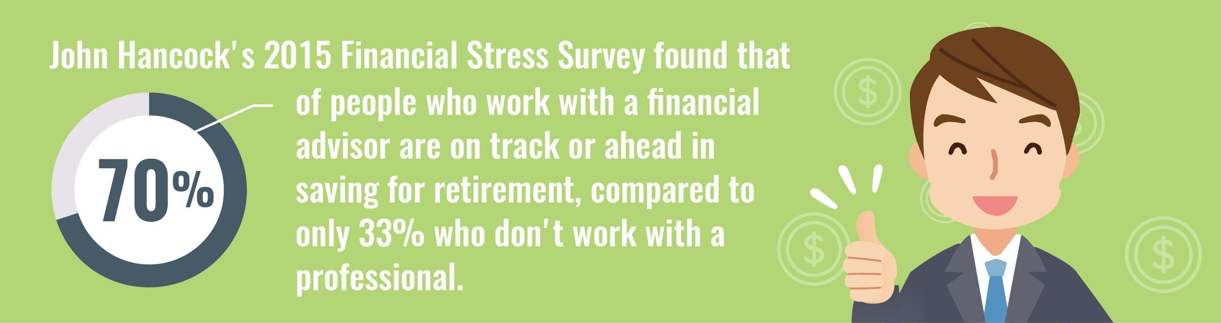 70 of people with a financial advisor are on track or better for retirement