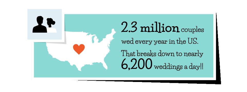 weddings per day