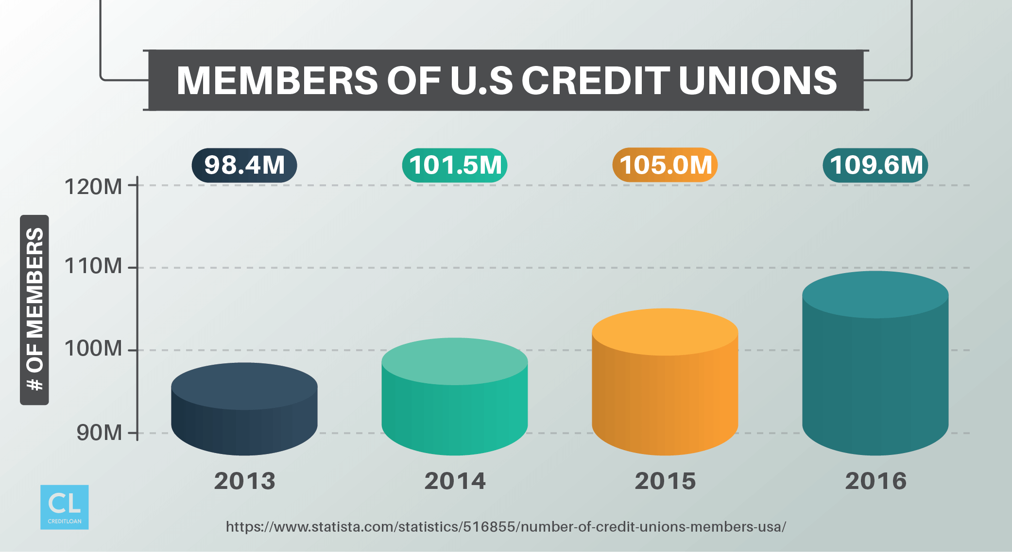 Members of U.S Credit Unions from 2013-2016
