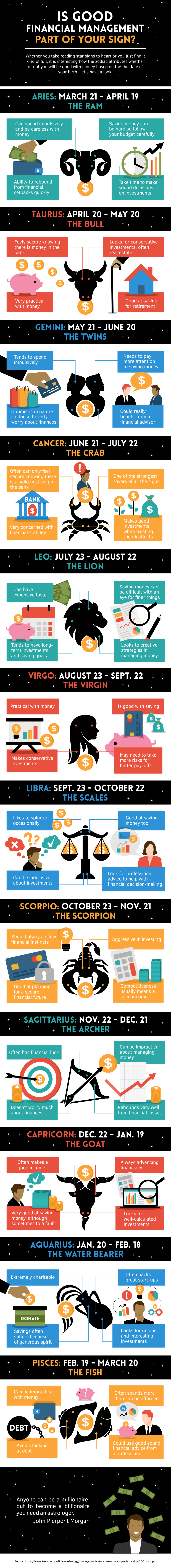 Launch full infographic: Horoscope Sign and Money: Aries