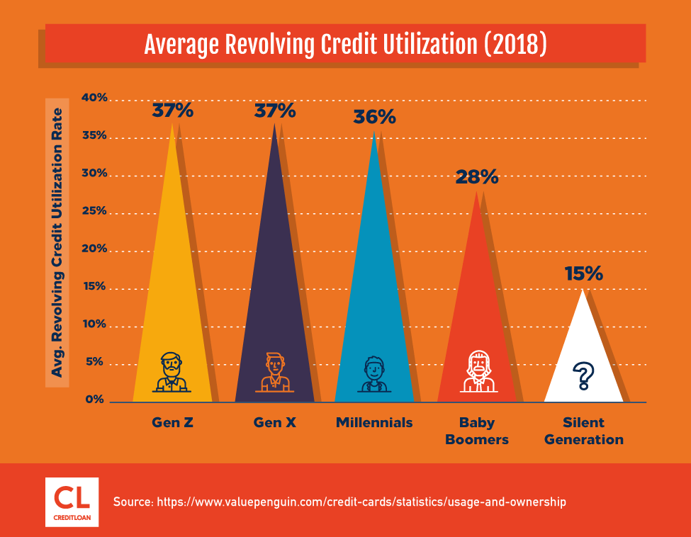 Average Revolving Credit Utilization