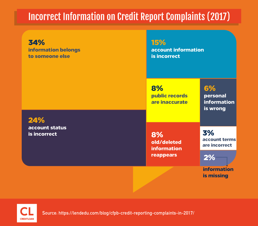 Incorrect Information on Credit Report Complaints