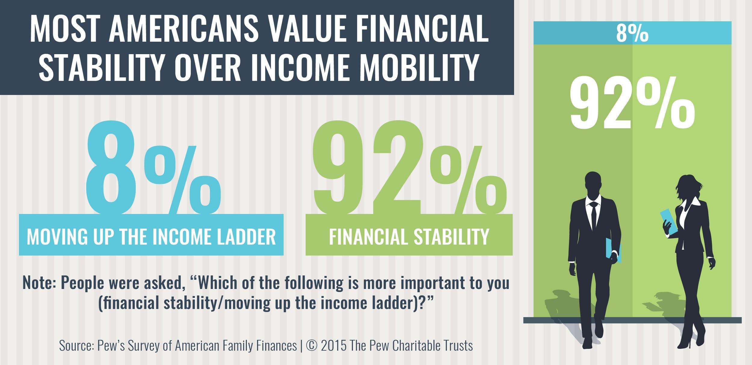 92 percent prefer financial stability over raises