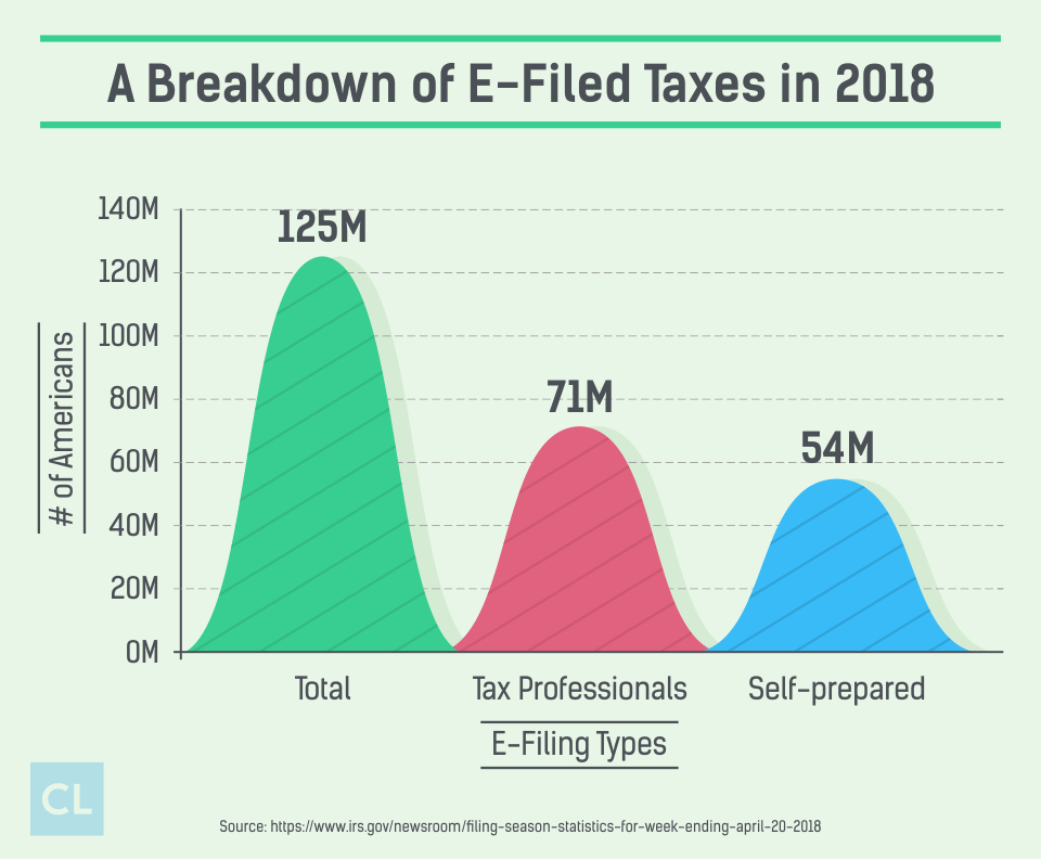 A Breakdown of E-Filed Taxes in 2018