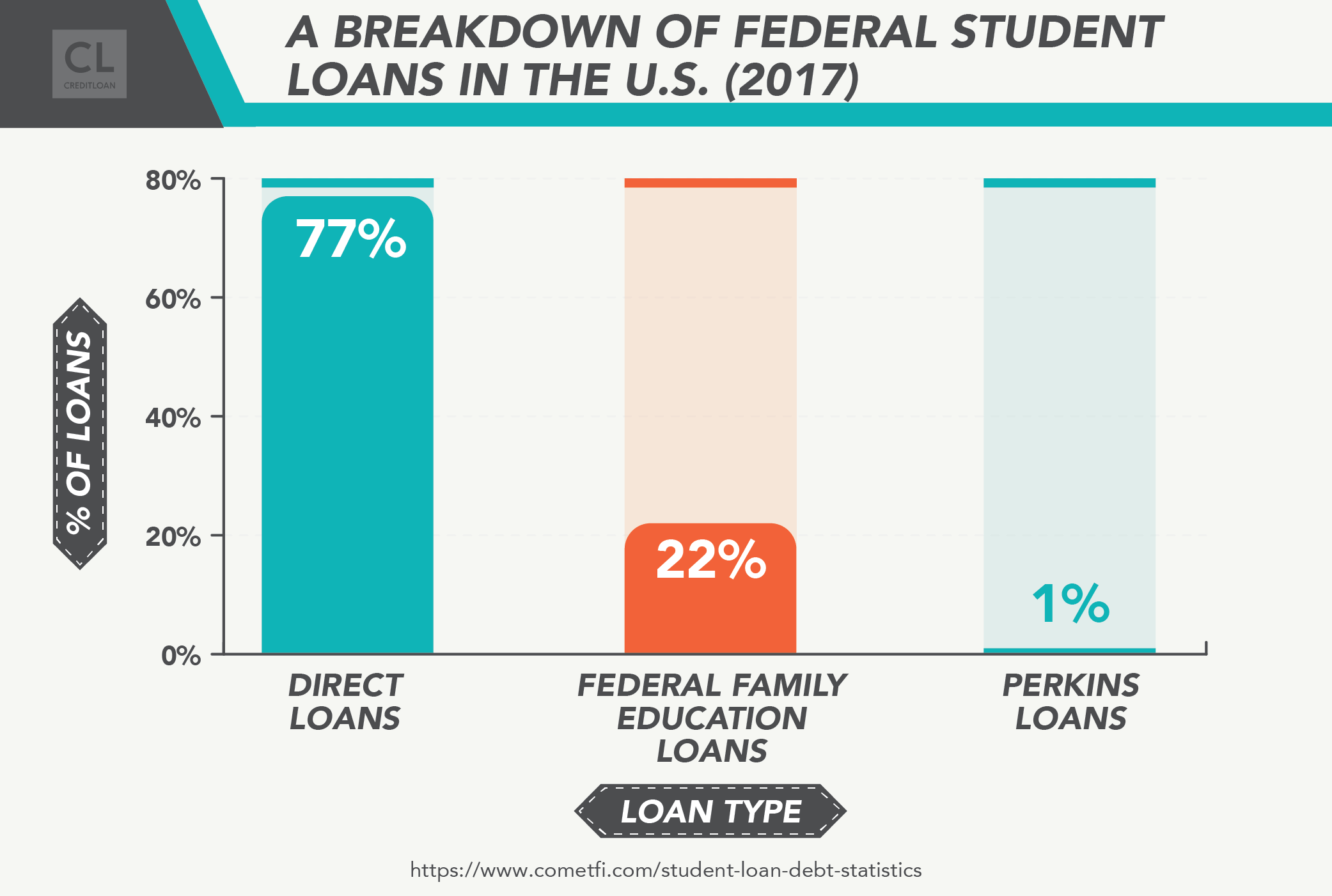 A Breakdown Of Federal Student Loans in the U.S. (2017)