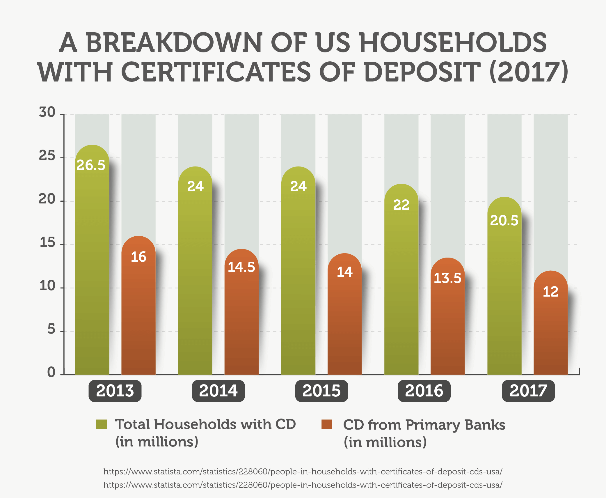 Barclays bank review creditloan a breakdown of us households with certificates of deposit 2017 xflitez Image collections