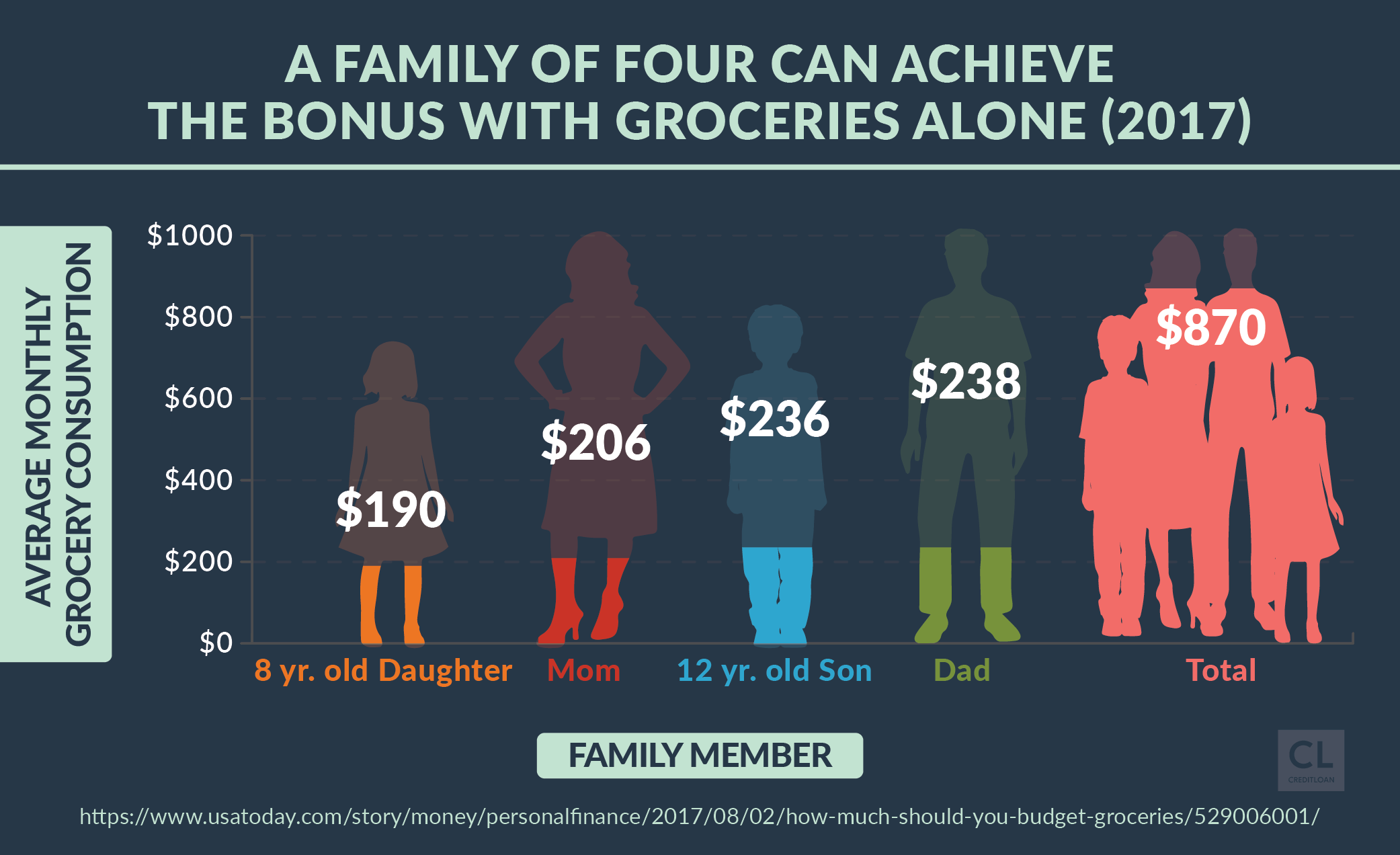 A Family of Four Can Achieve the Bonus With Groceries Alone in 2017