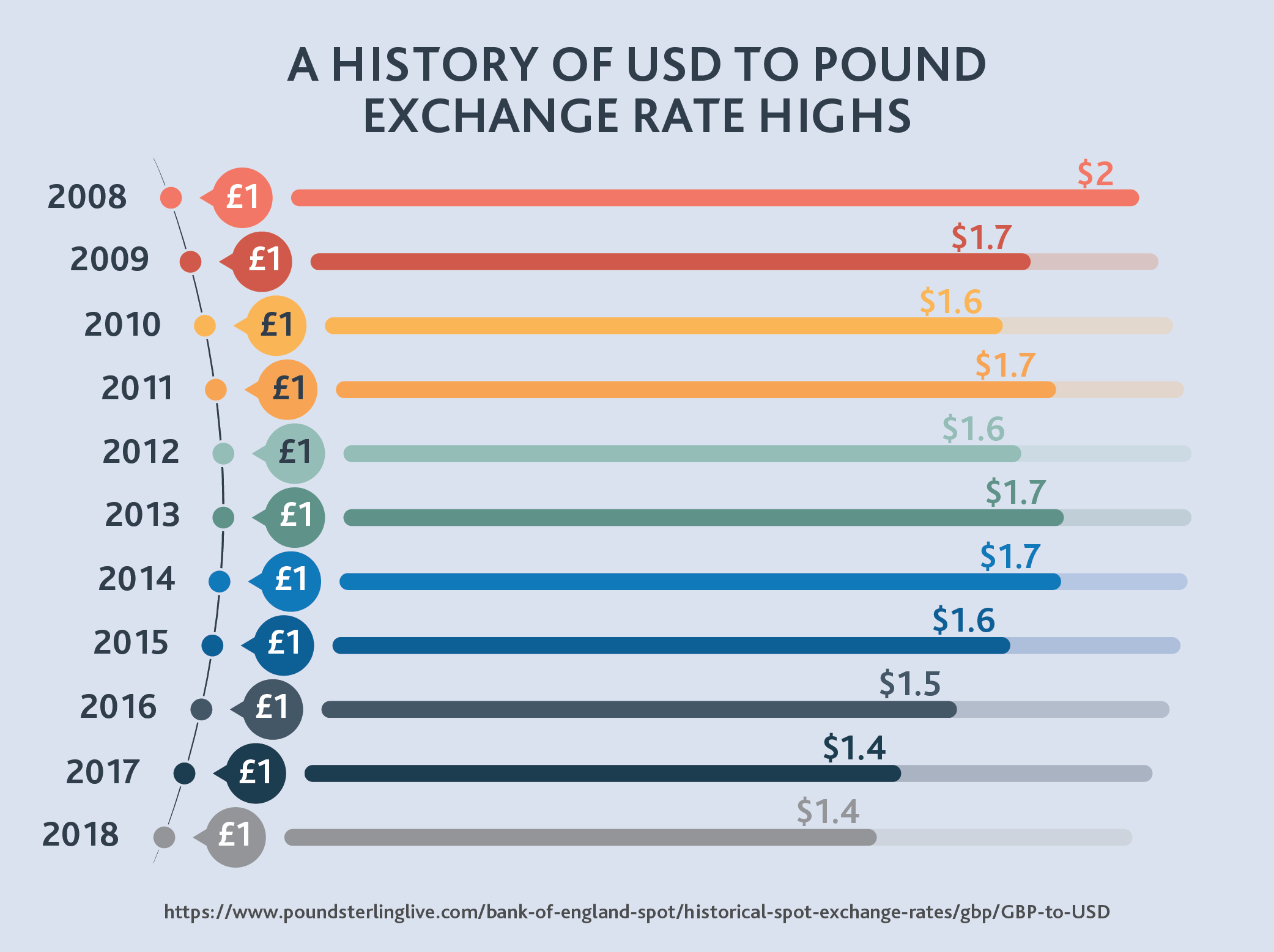 A History of USD to Pound Exchange Rate Highs