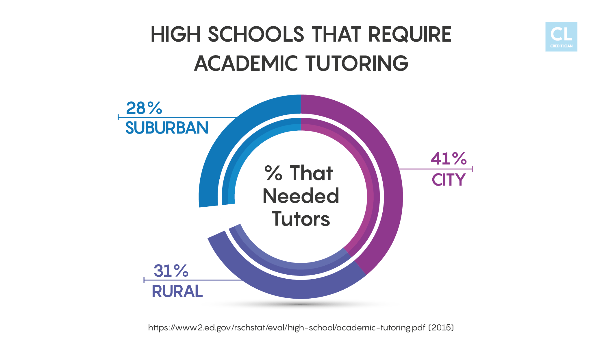 Academic Tutoring Stats