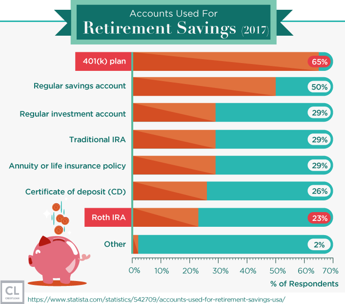 Accounts Used For Retirement Savings