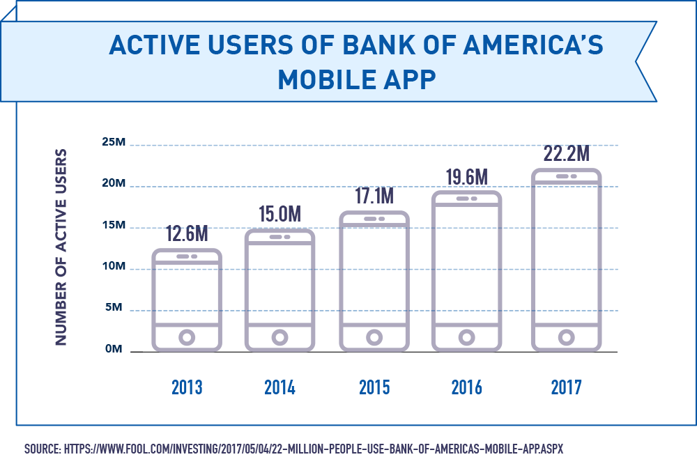Active Users of Bank of America's Mobile App