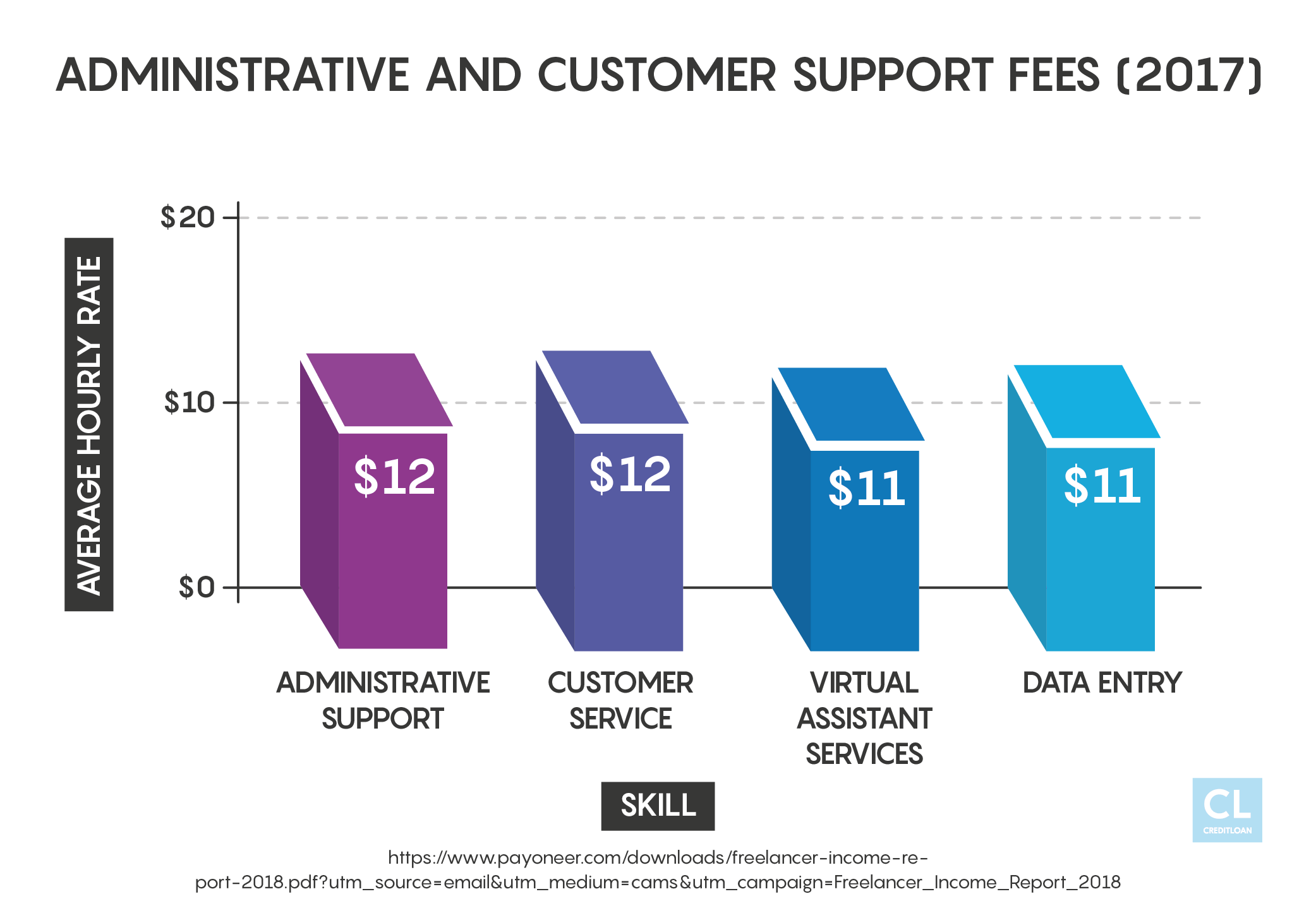 Administrative and Customer Support Fees