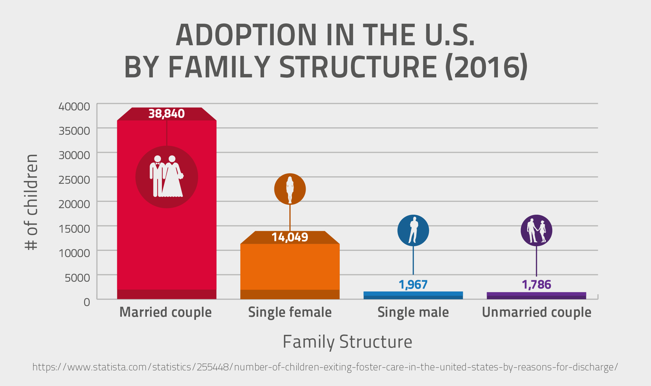 Adoption in the U.S. By Family Structure (2016)