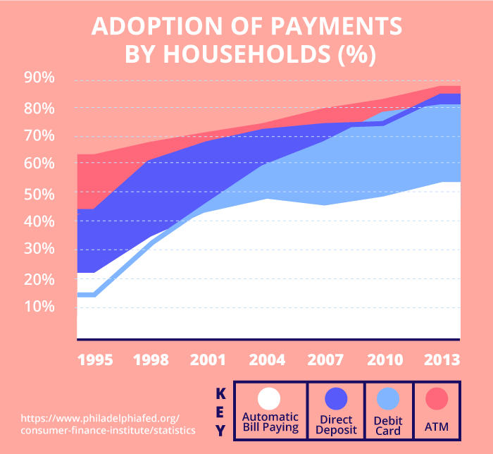 Adoption of payments by households