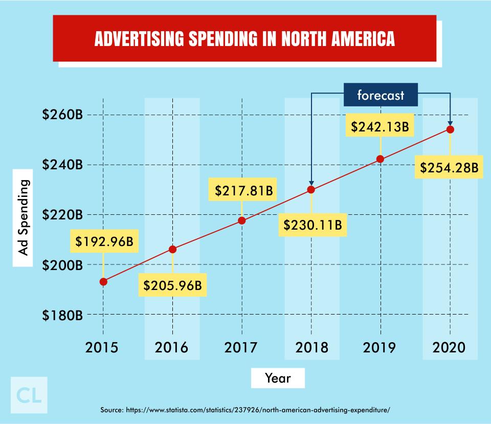 Advertising Spending In North America 2015-2020