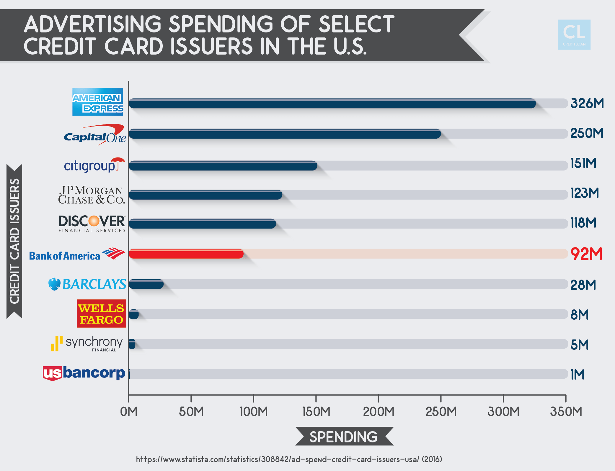 Advertising Spending of Select Credit Card Issuers