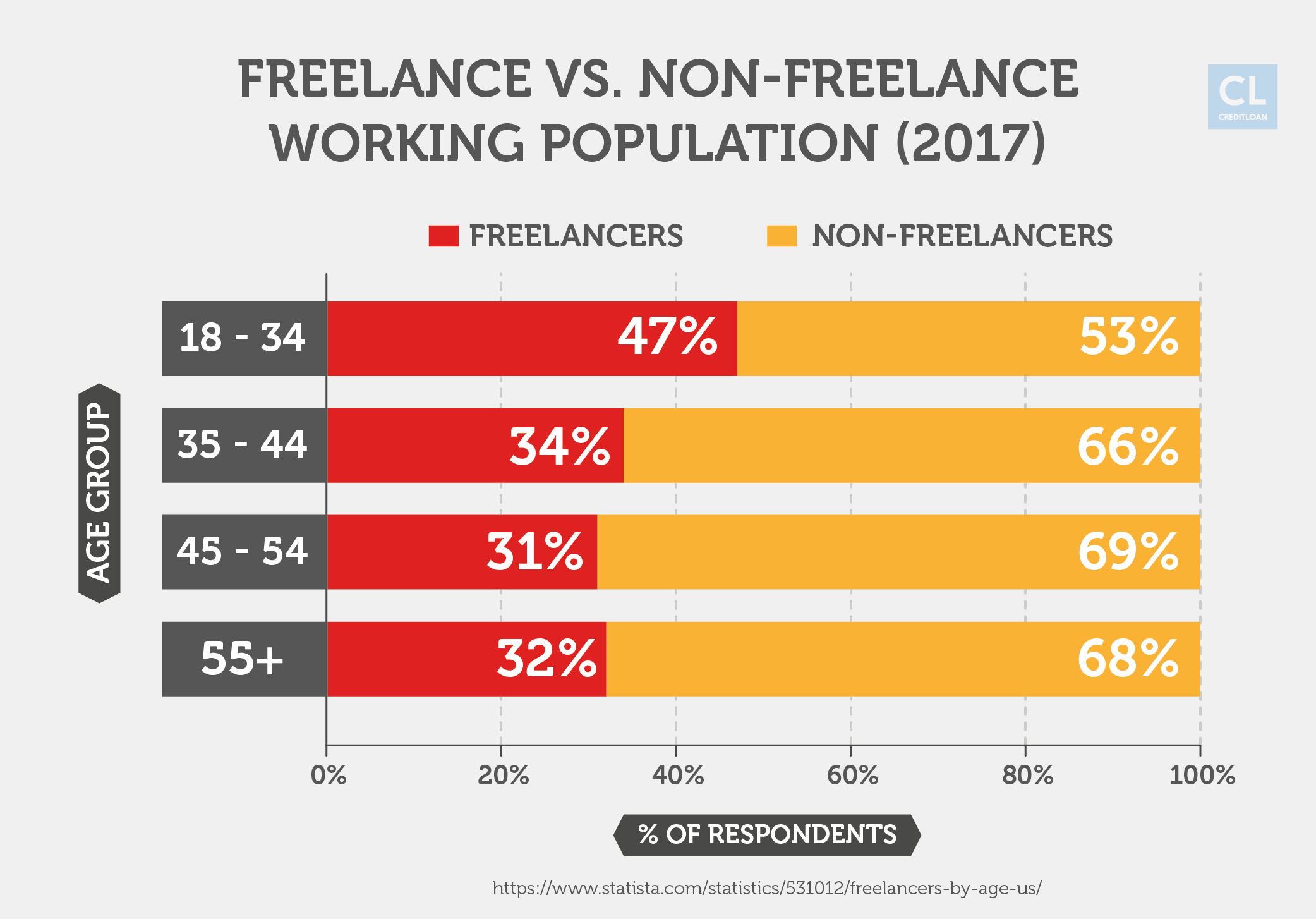 Age Group of Freelance vs. Non-Freelance Working Population Statistics