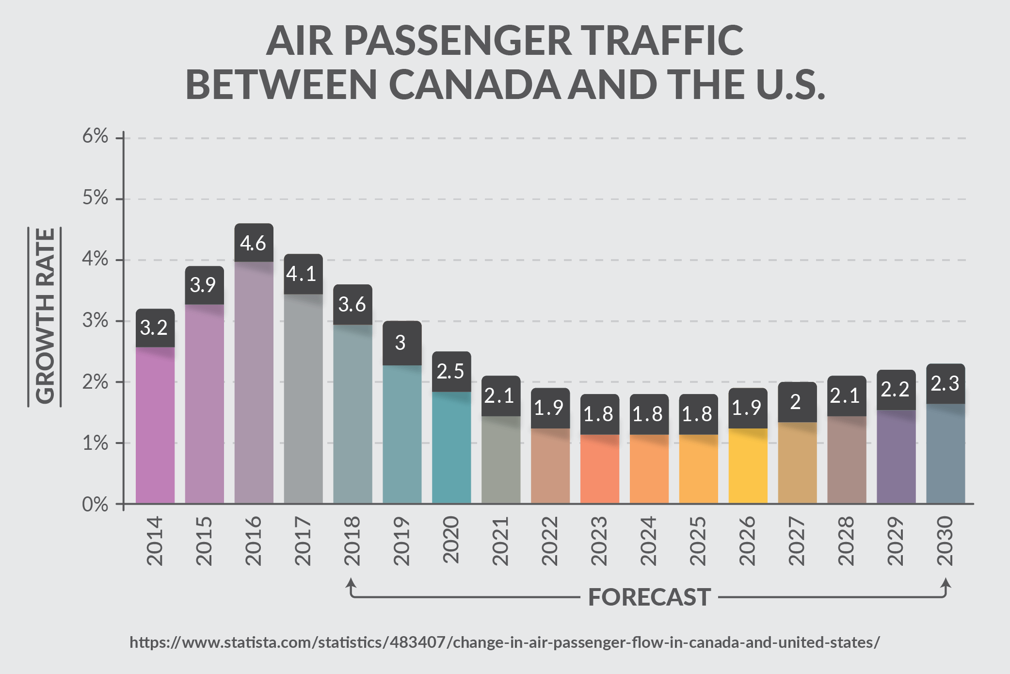 Air Passenger Traffic Between Canada and the U.S.