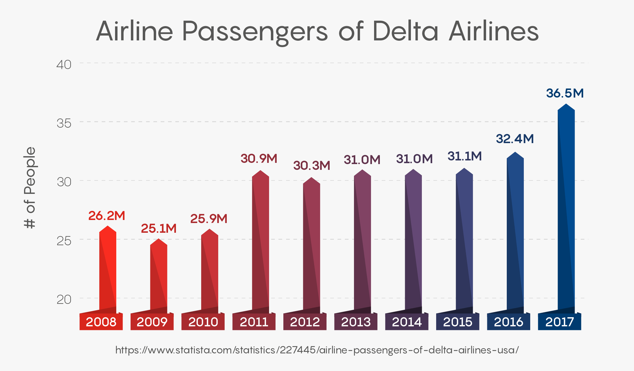 Airline Passengers of Delta Airlines