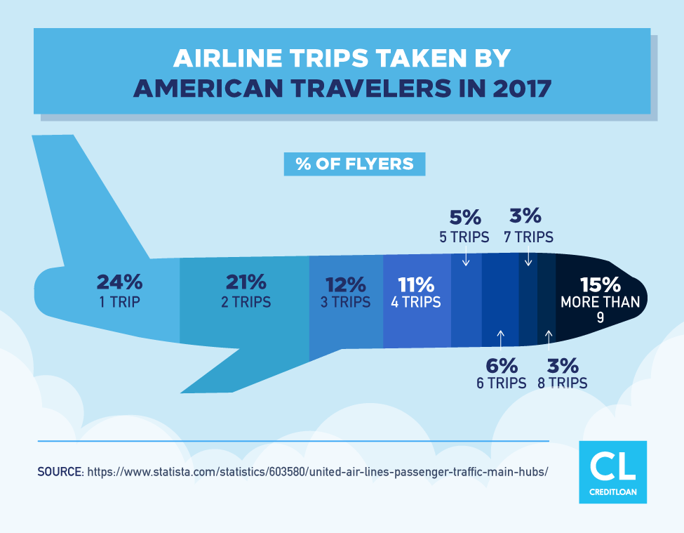 Airline Trips Taken By American Travelers in 2017