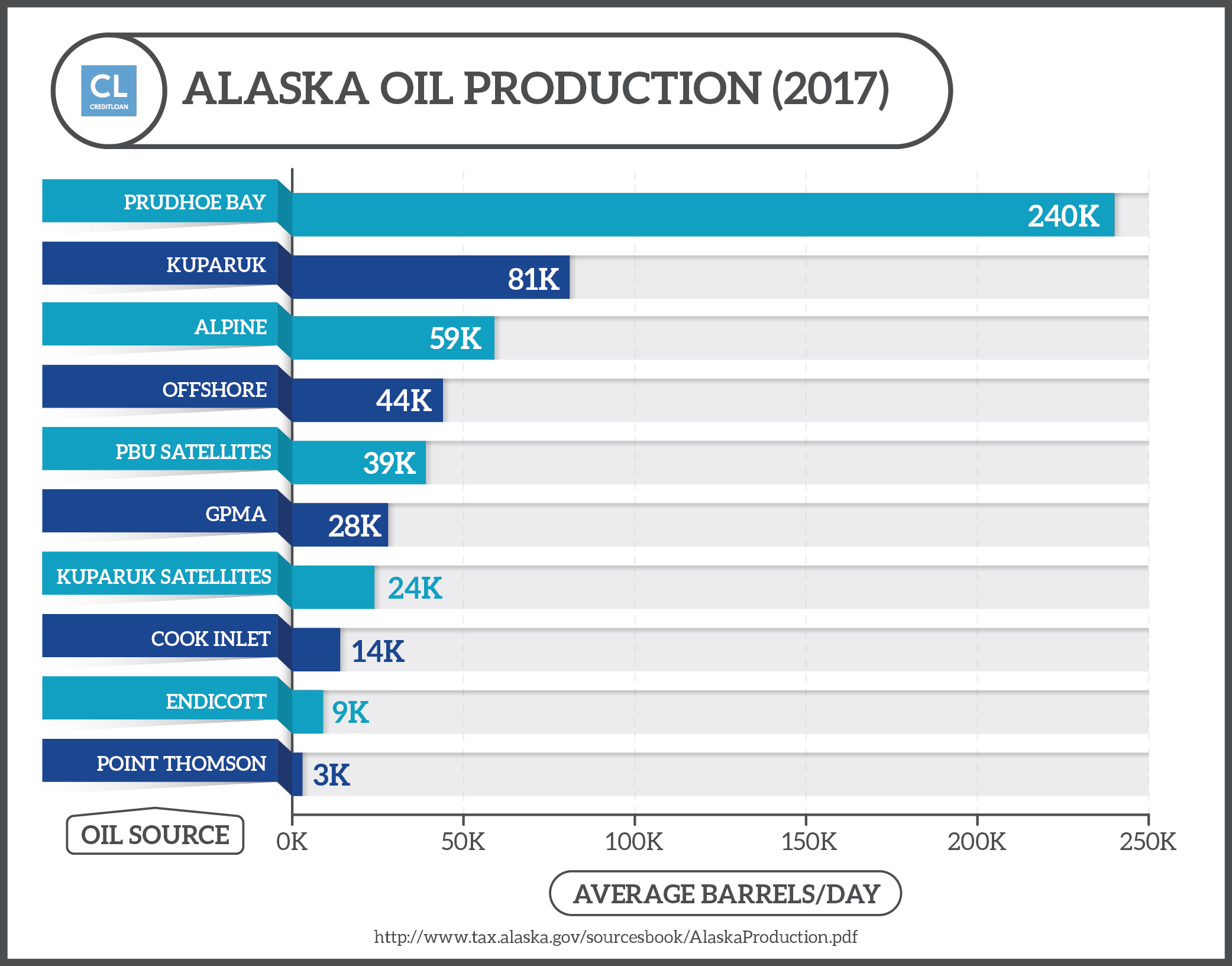 Alaska Oil Production Sources 2017