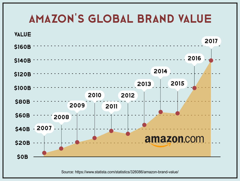 Amazon's Global Brand Value