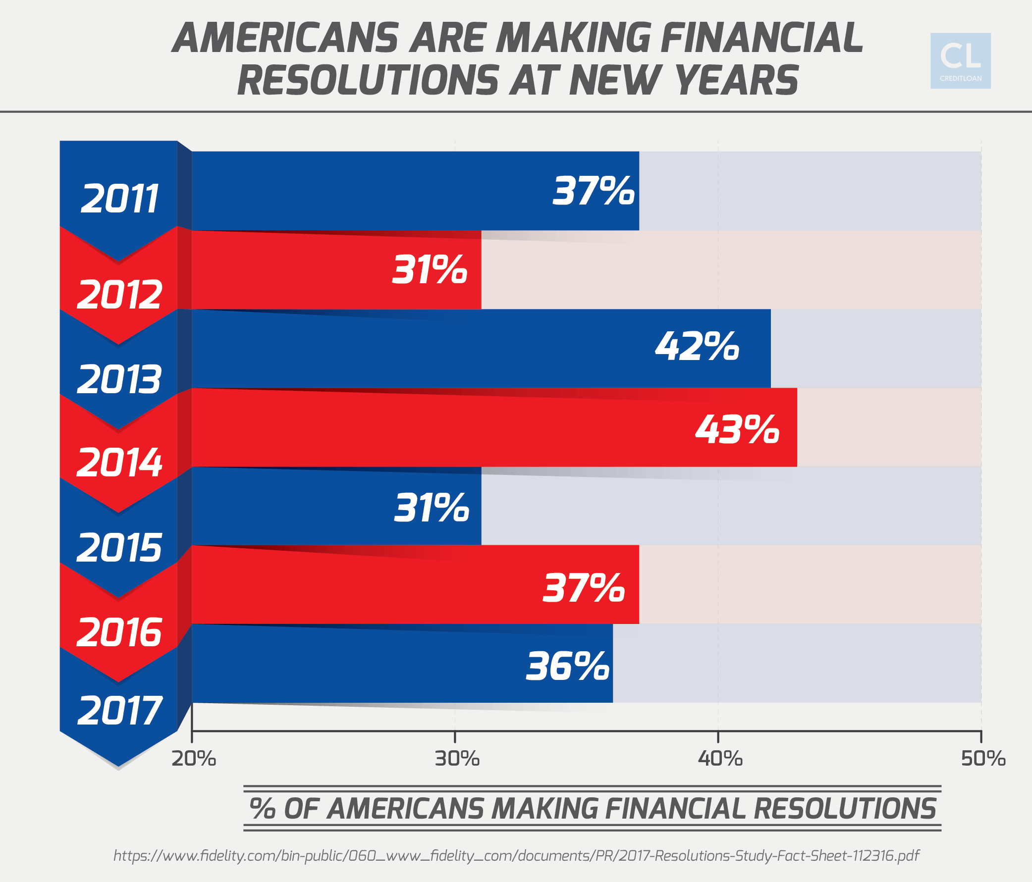 America Financial Resolutions at New Years stats