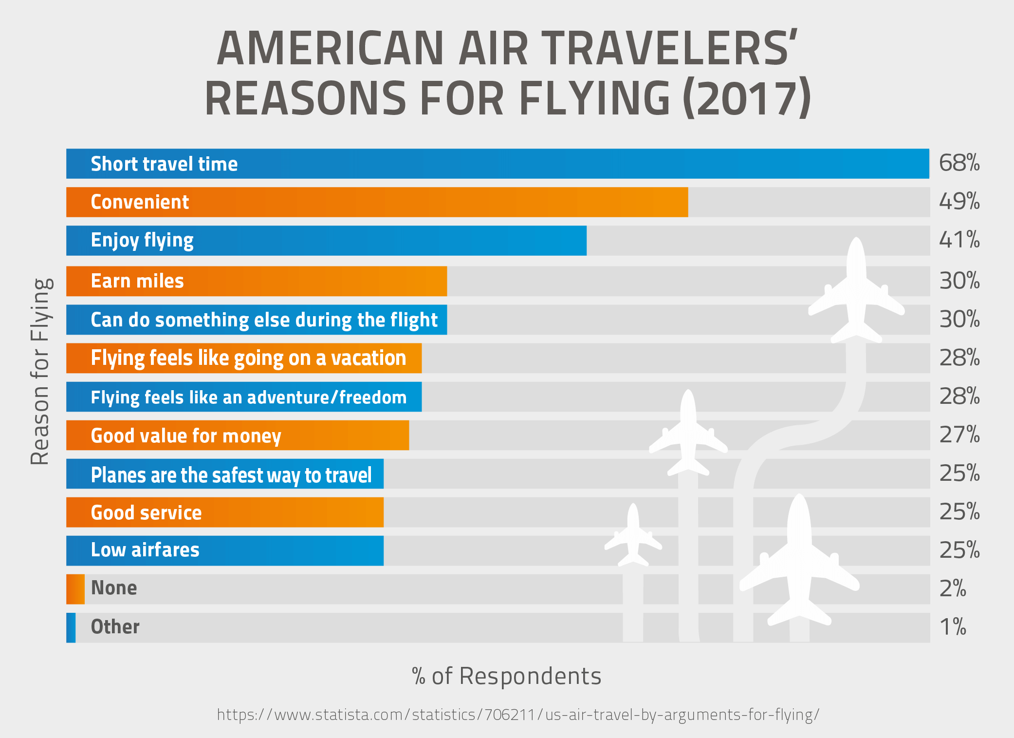 American Air Travelers' Reasons For Flying (2017)