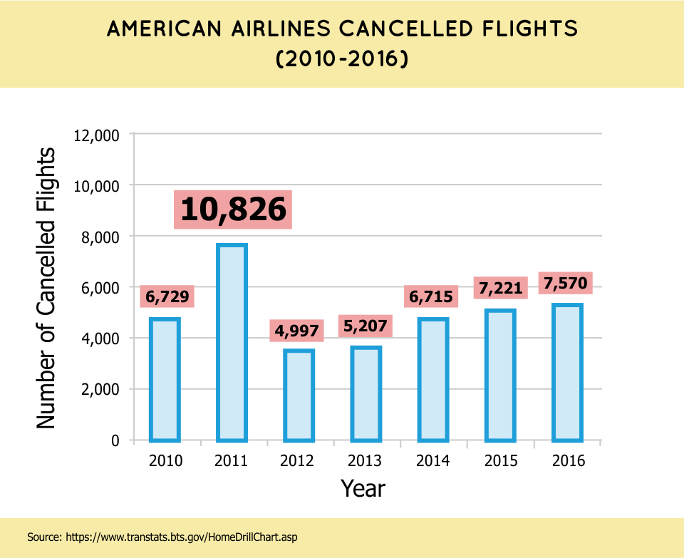 American Airlines Cancelled Flights