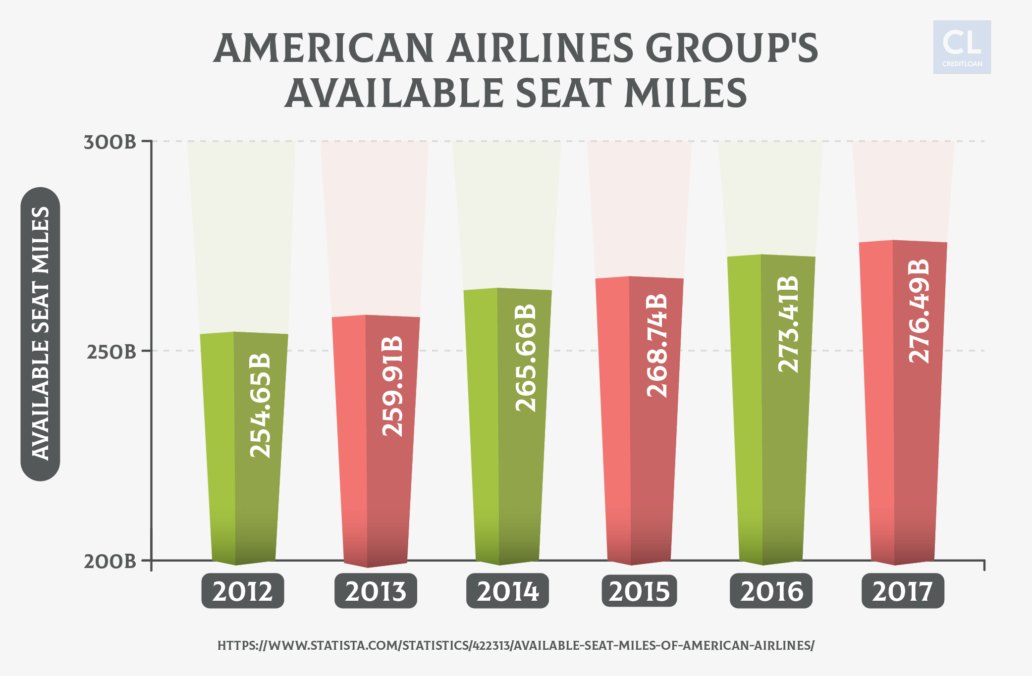 American Airlines Group's Available Seat Miles 2012-2017