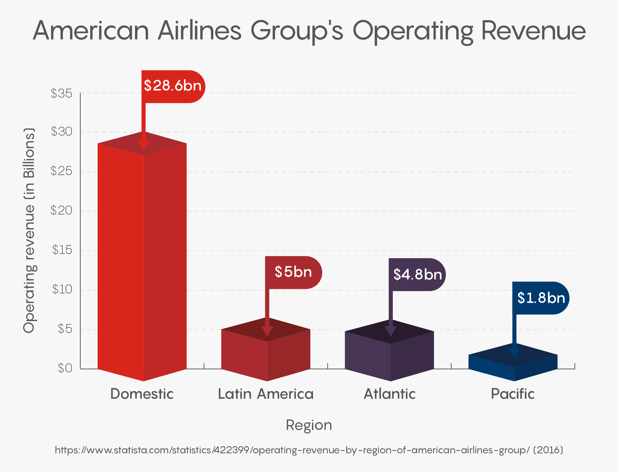 American Airlines Group's Operating Revenue