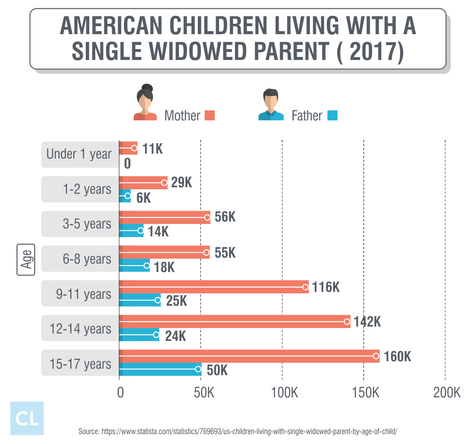 American Children Living With A Single Widowed Parent in 2017