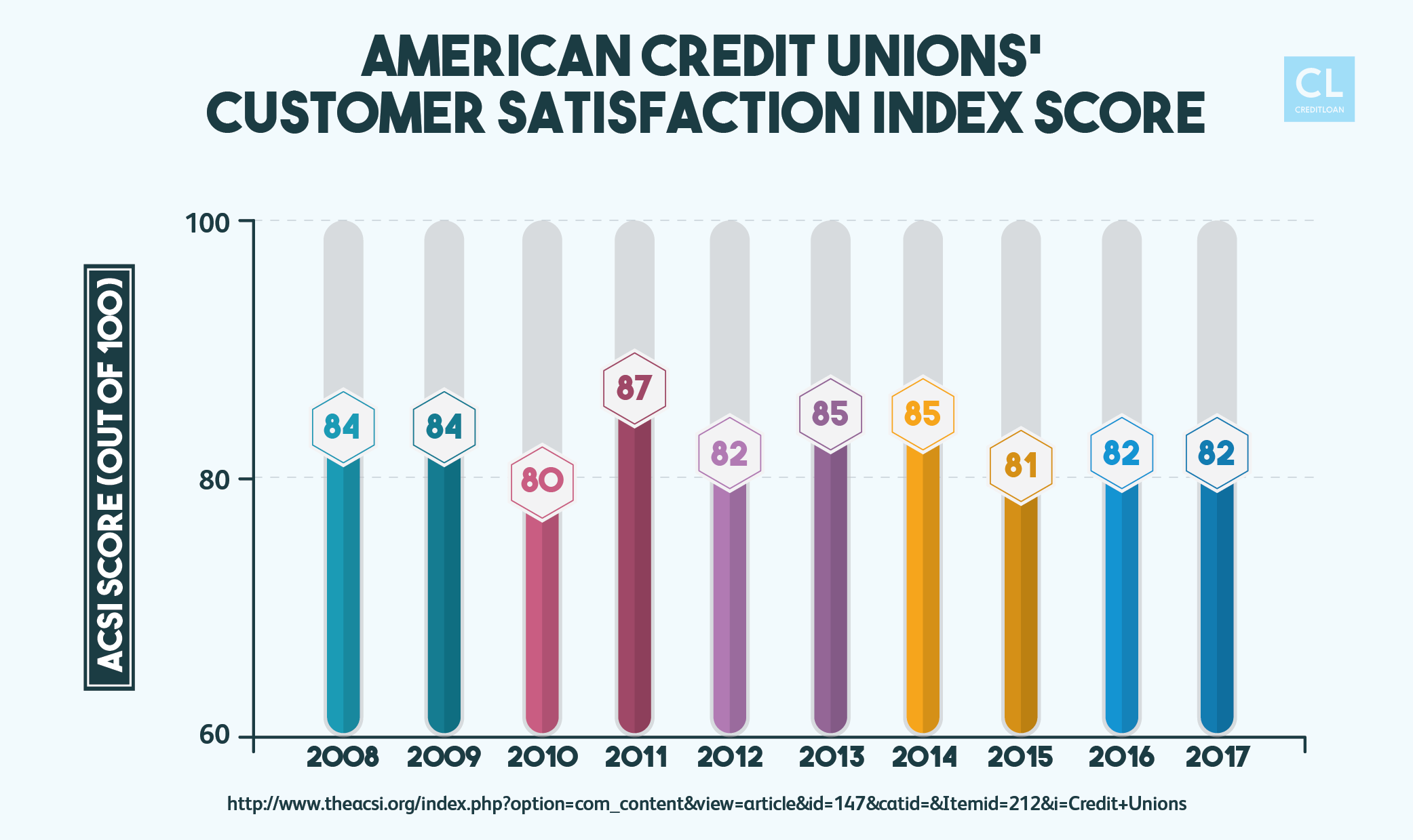 American Credit Unions Customer Satisfaction Index Score