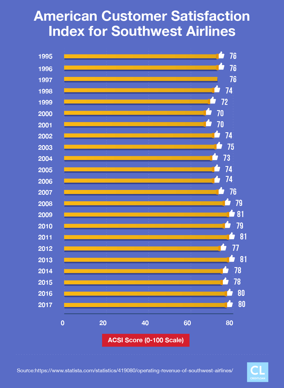 American Customer Satisfaction Index for Southwest Airlines from 1995-2017