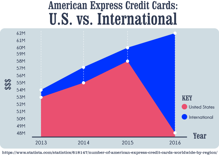 American Express Credit Cards in the U.S. vs. International