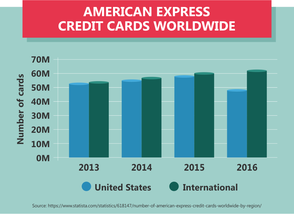American Express Credit Cards Worldwide